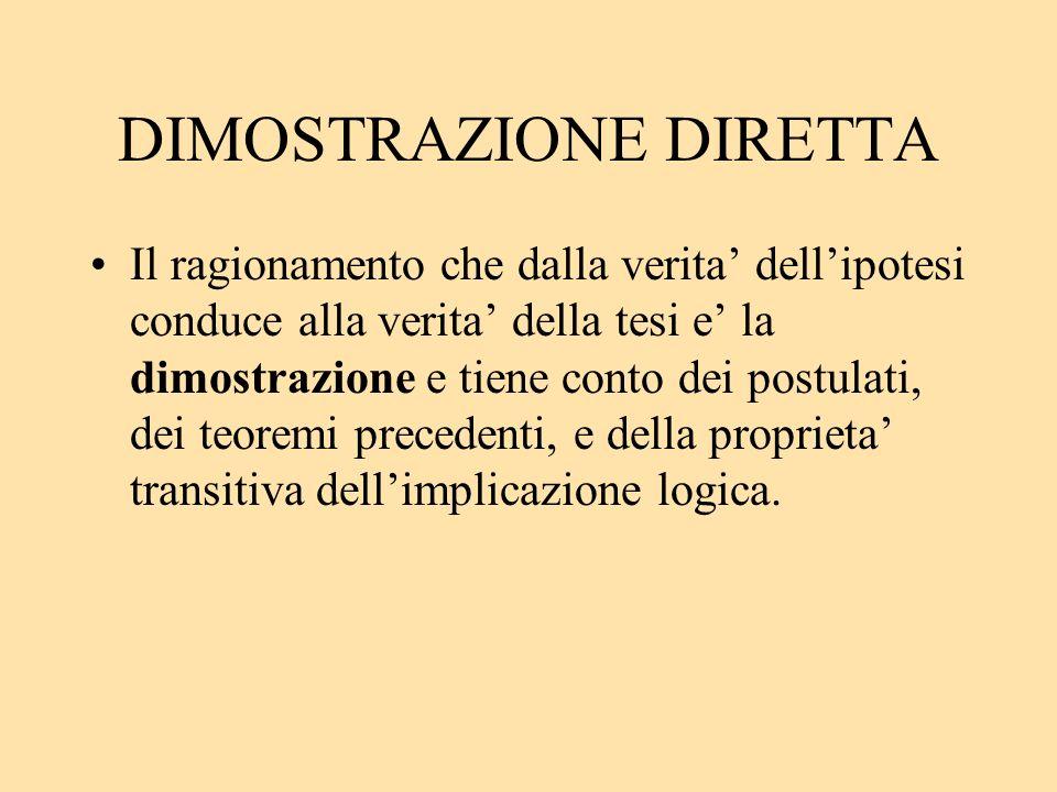 DIMOSTRAZIONE DIRETTA