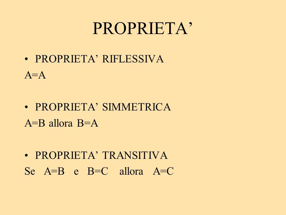 PROPRIETA' PROPRIETA' RIFLESSIVA A=A PROPRIETA' SIMMETRICA