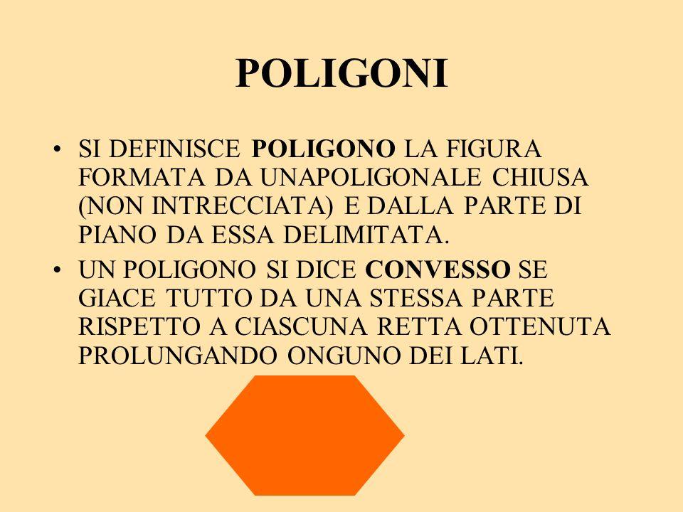 POLIGONI SI DEFINISCE POLIGONO LA FIGURA FORMATA DA UNAPOLIGONALE CHIUSA (NON INTRECCIATA) E DALLA PARTE DI PIANO DA ESSA DELIMITATA.