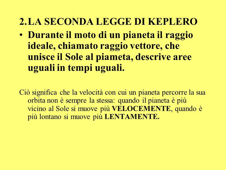 2. LA SECONDA LEGGE DI KEPLERO