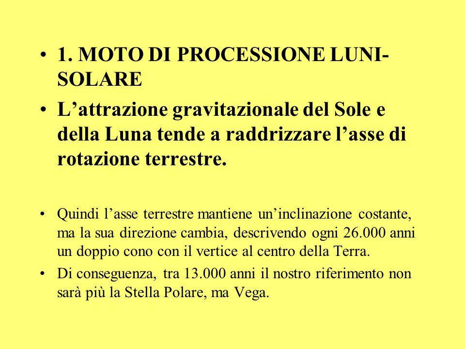 1. MOTO DI PROCESSIONE LUNI-SOLARE
