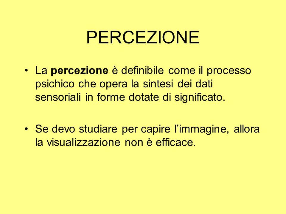 PERCEZIONELa percezione è definibile come il processo psichico che opera la sintesi dei dati sensoriali in forme dotate di significato.
