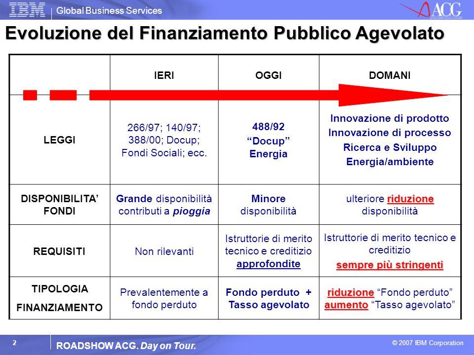 Evoluzione del Finanziamento Pubblico Agevolato