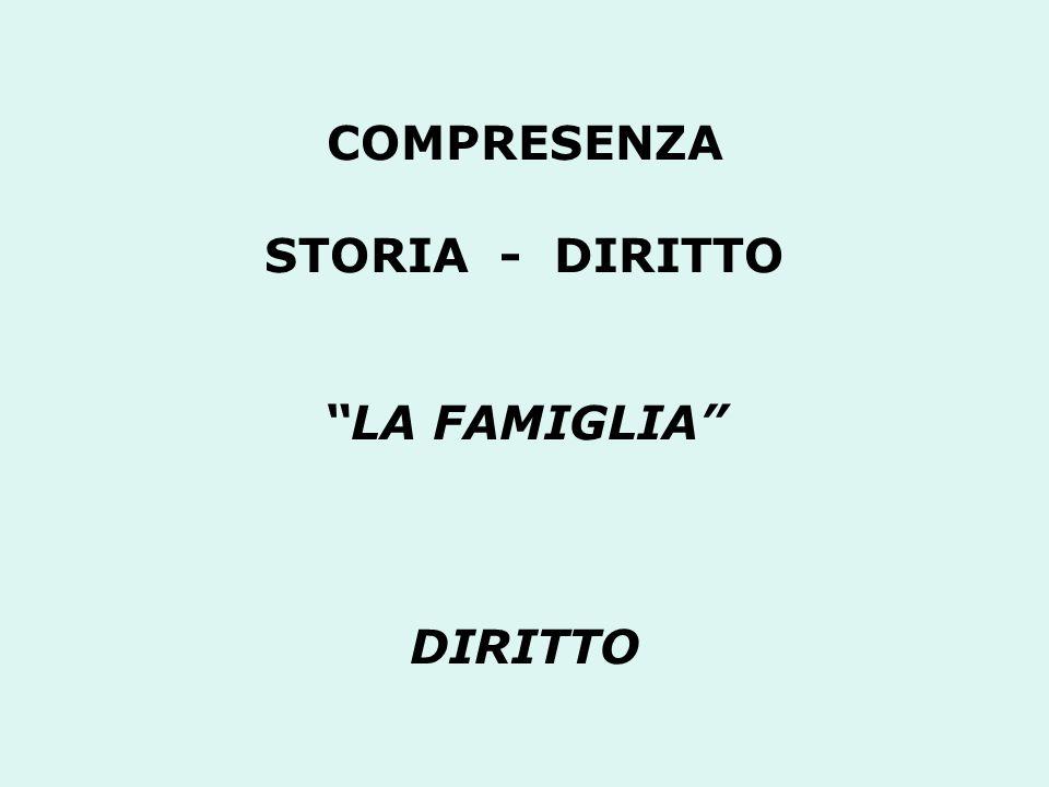 COMPRESENZA STORIA - DIRITTO LA FAMIGLIA DIRITTO