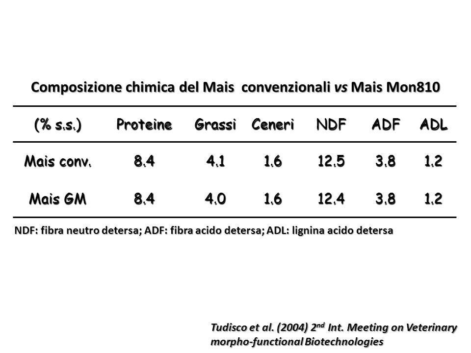 Composizione chimica del Mais convenzionali vs Mais Mon810