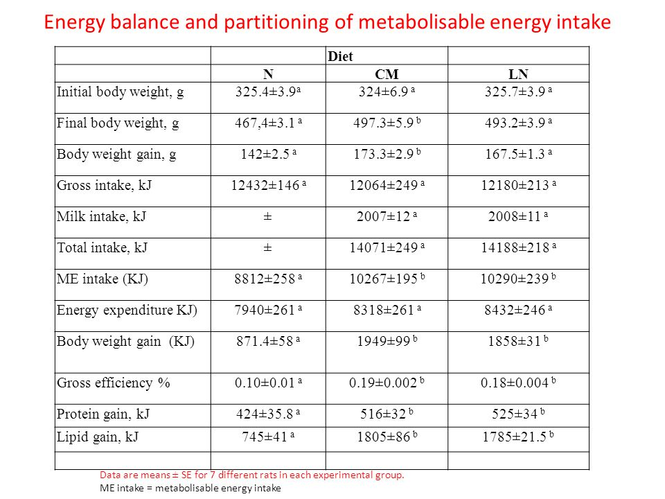 Energy balance and partitioning of metabolisable energy intake