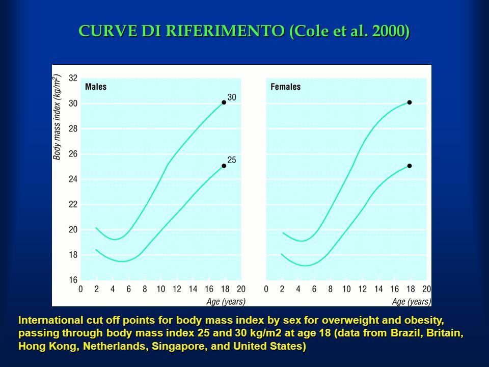 CURVE DI RIFERIMENTO (Cole et al. 2000)