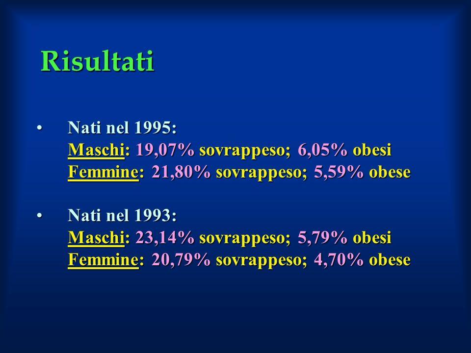 Risultati Nati nel 1995: Maschi: 19,07% sovrappeso; 6,05% obesi