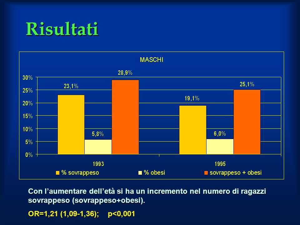 Risultati Con l'aumentare dell'età si ha un incremento nel numero di ragazzi sovrappeso (sovrappeso+obesi).