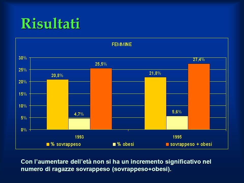 Risultati Con l'aumentare dell'età non si ha un incremento significativo nel numero di ragazze sovrappeso (sovrappeso+obesi).