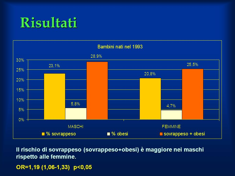 Risultati Il rischio di sovrappeso (sovrappeso+obesi) è maggiore nei maschi rispetto alle femmine.