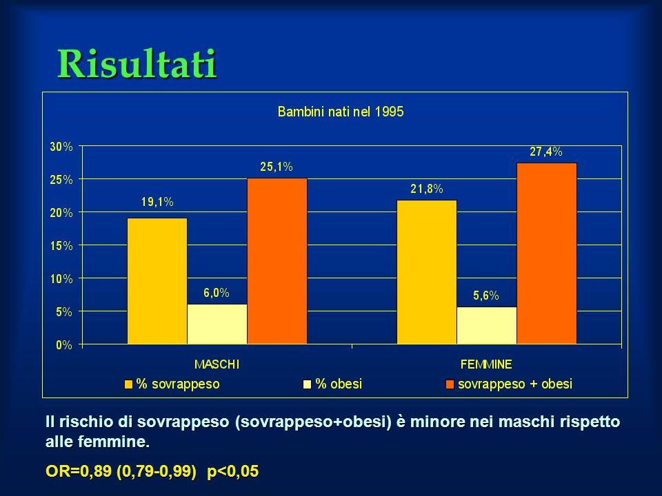 Risultati Il rischio di sovrappeso (sovrappeso+obesi) è minore nei maschi rispetto alle femmine.