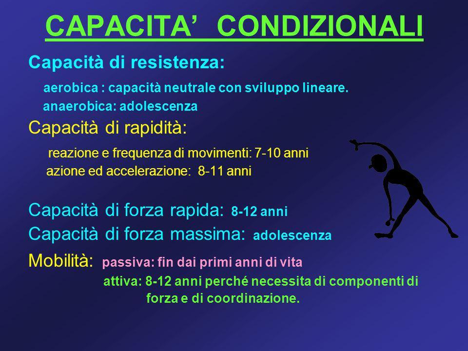 CAPACITA' CONDIZIONALI