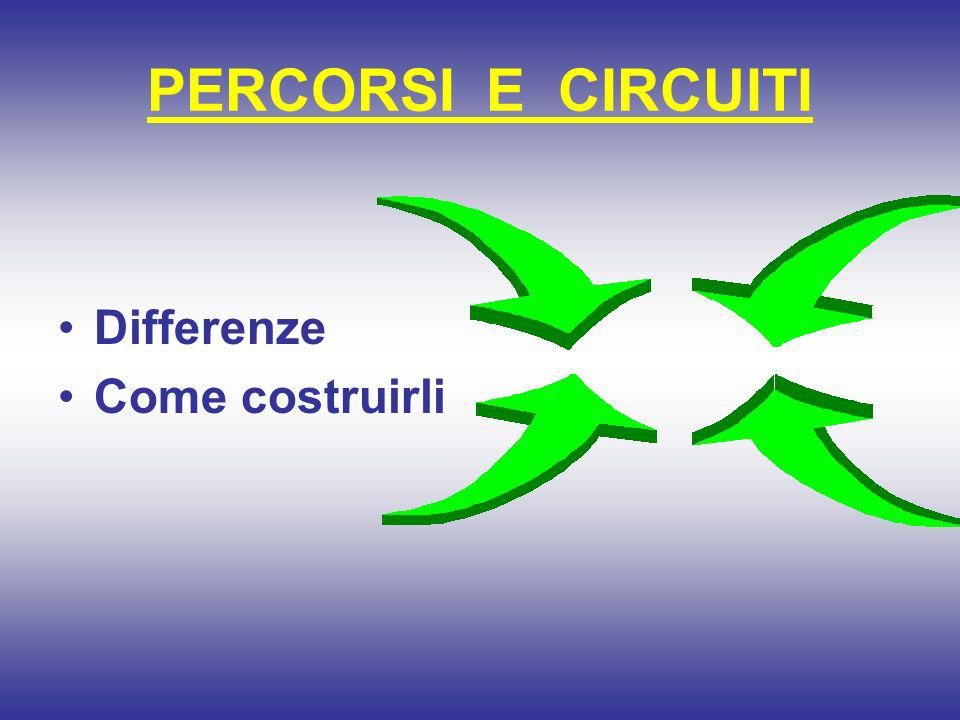 PERCORSI E CIRCUITI Differenze Come costruirli