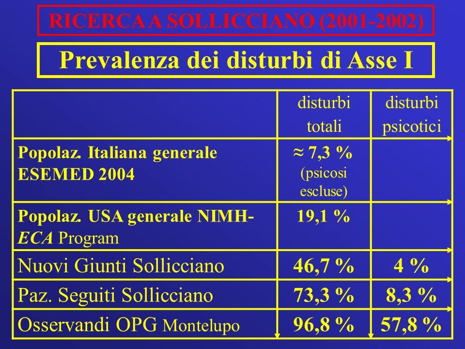RICERCA A SOLLICCIANO (2001-2002) Prevalenza dei disturbi di Asse I