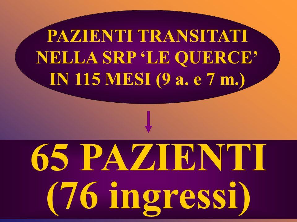 65 PAZIENTI (76 ingressi) PAZIENTI TRANSITATI NELLA SRP 'LE QUERCE'