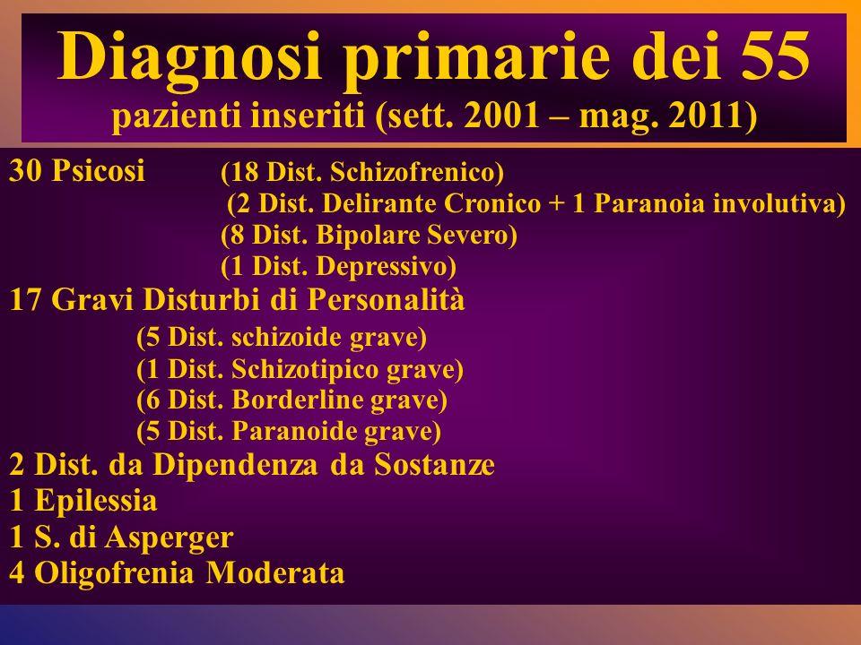 Diagnosi primarie dei 55 pazienti inseriti (sett. 2001 – mag. 2011)