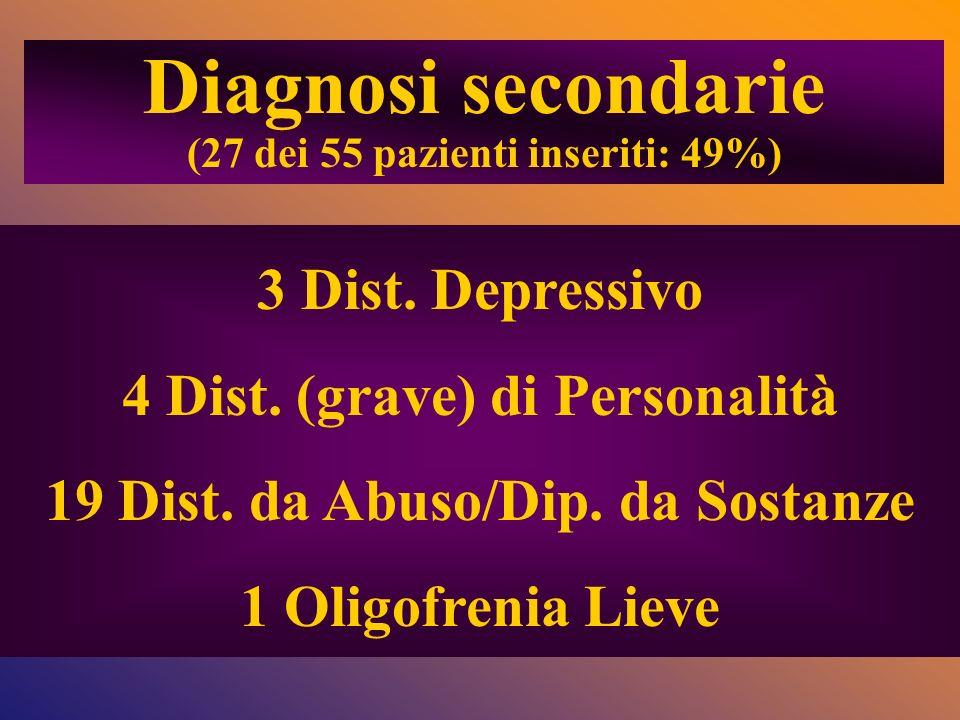 Diagnosi secondarie 3 Dist. Depressivo 4 Dist. (grave) di Personalità
