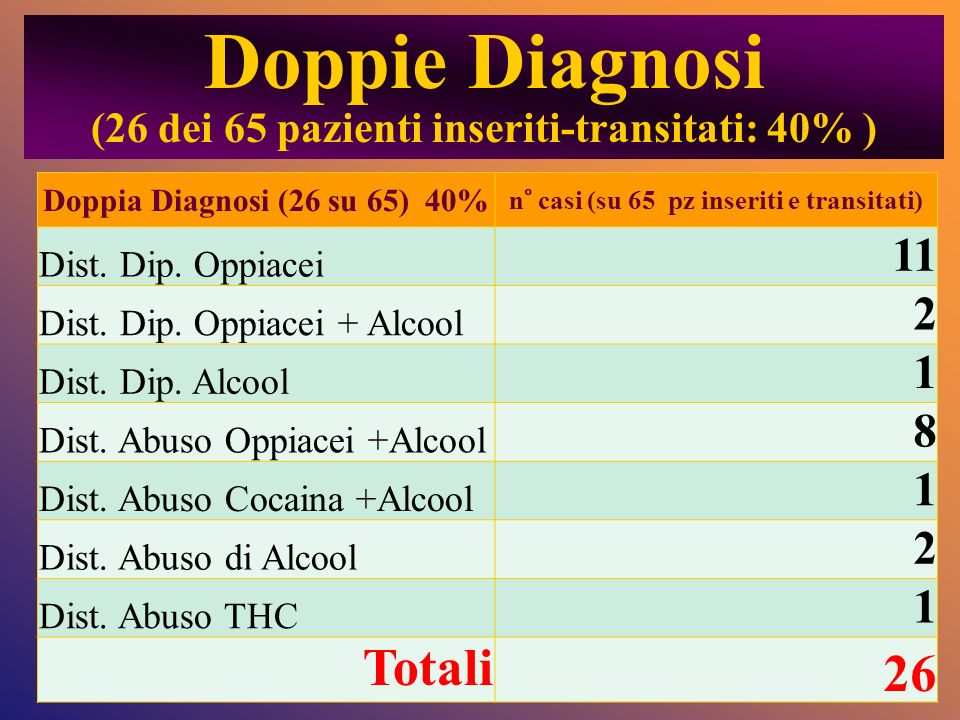 Doppie Diagnosi 26 Totali 11 2 1 8