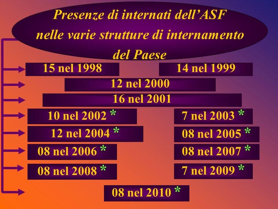 Presenze di internati dell'ASF nelle varie strutture di internamento