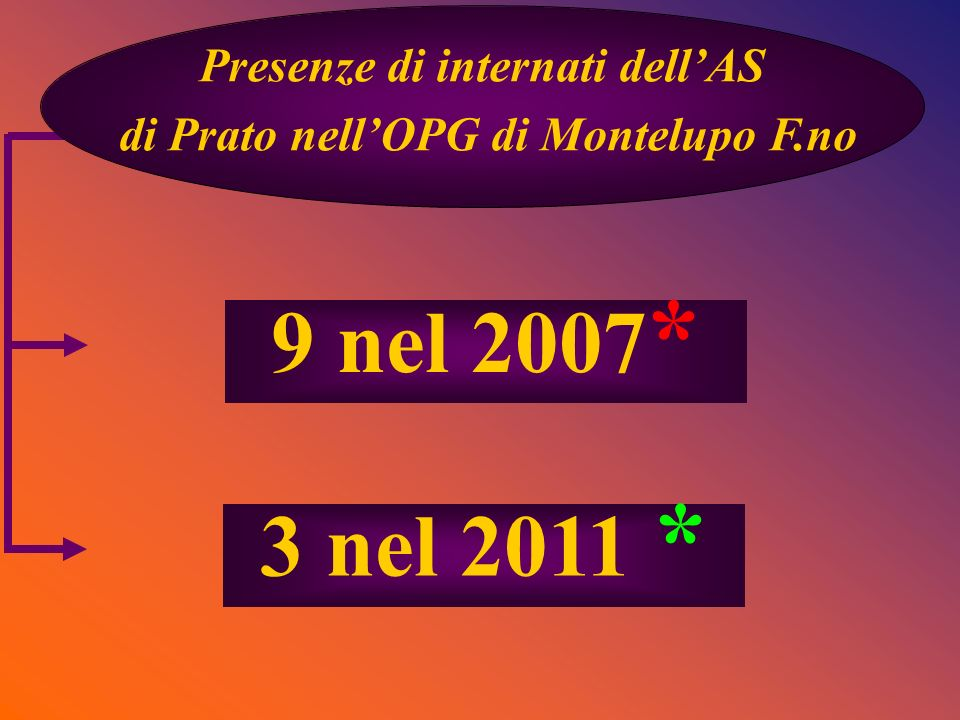 Presenze di internati dell'AS di Prato nell'OPG di Montelupo F.no