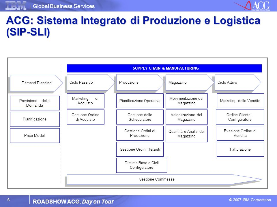 ACG: Sistema Integrato di Produzione e Logistica (SIP-SLI)