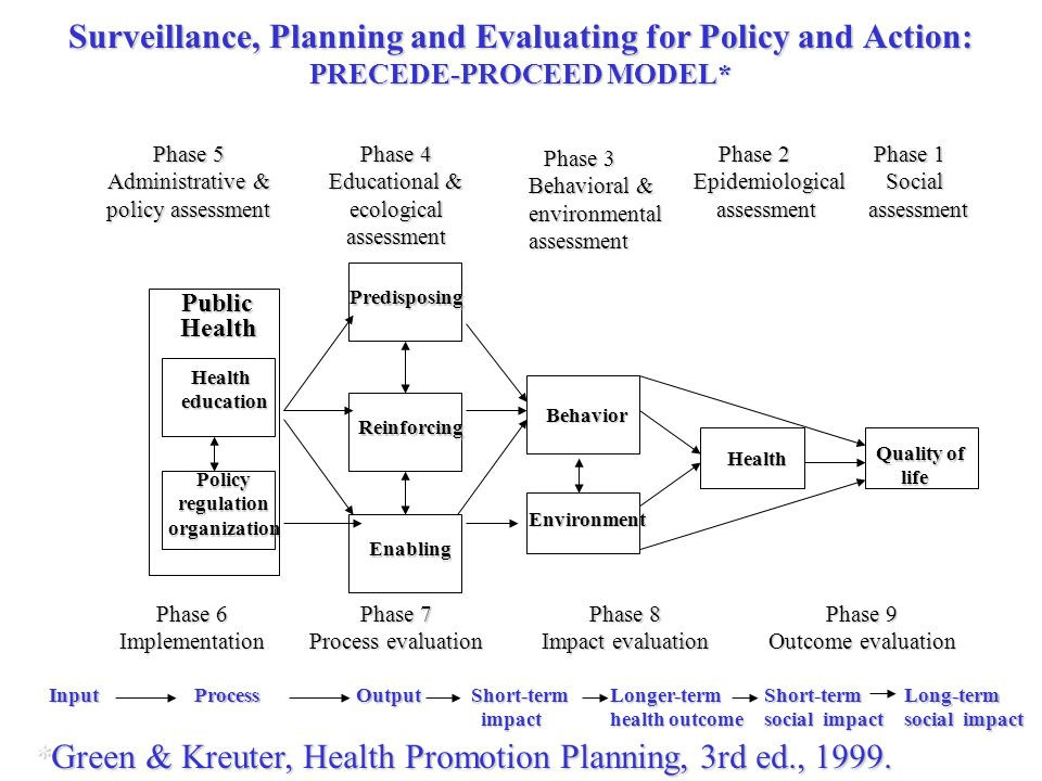 *Green & Kreuter, Health Promotion Planning, 3rd ed., 1999.