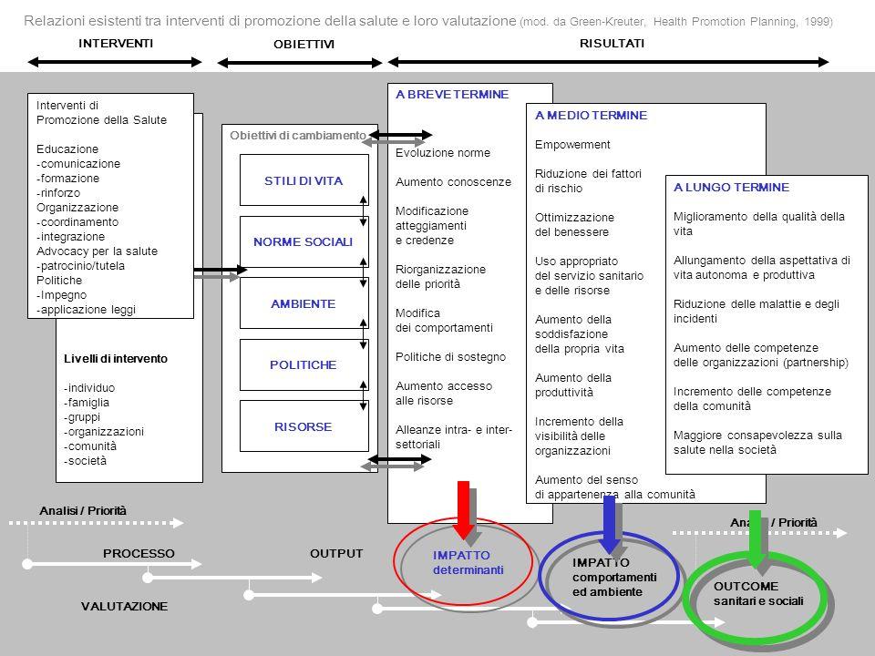 Relazioni esistenti tra interventi di promozione della salute e loro valutazione (mod. da Green-Kreuter, Health Promotion Planning, 1999)