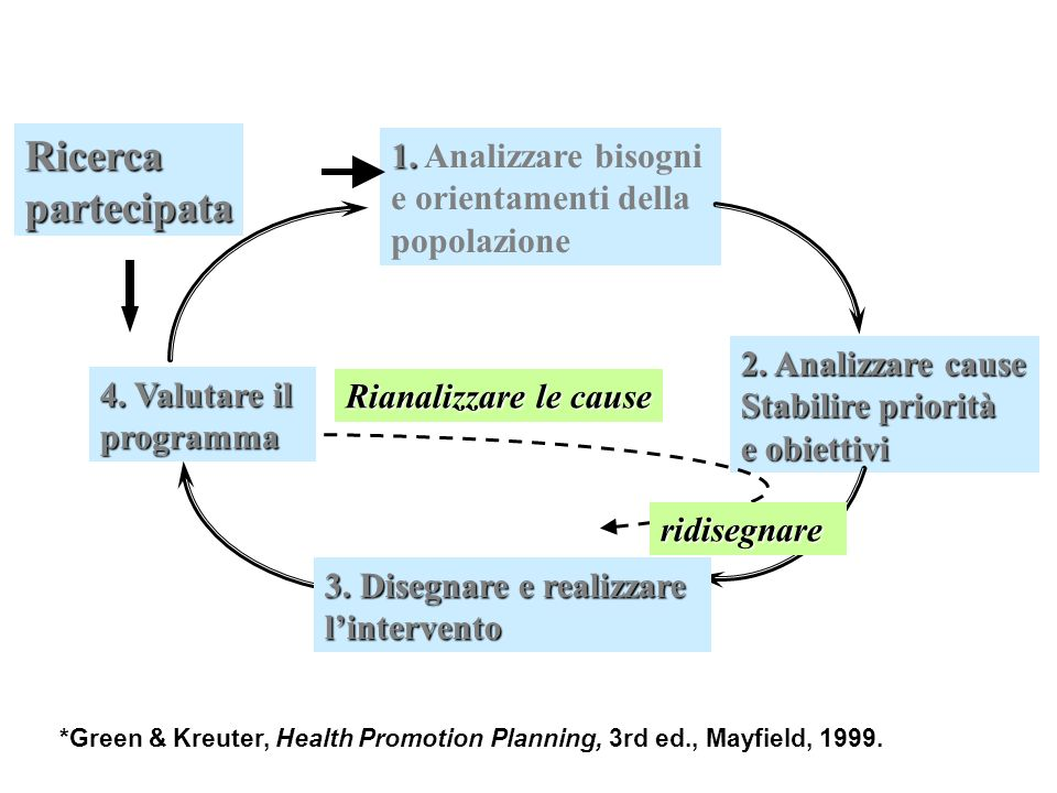 Ricerca partecipata 1. Analizzare bisogni e orientamenti della popolazione. 2. Analizzare cause.