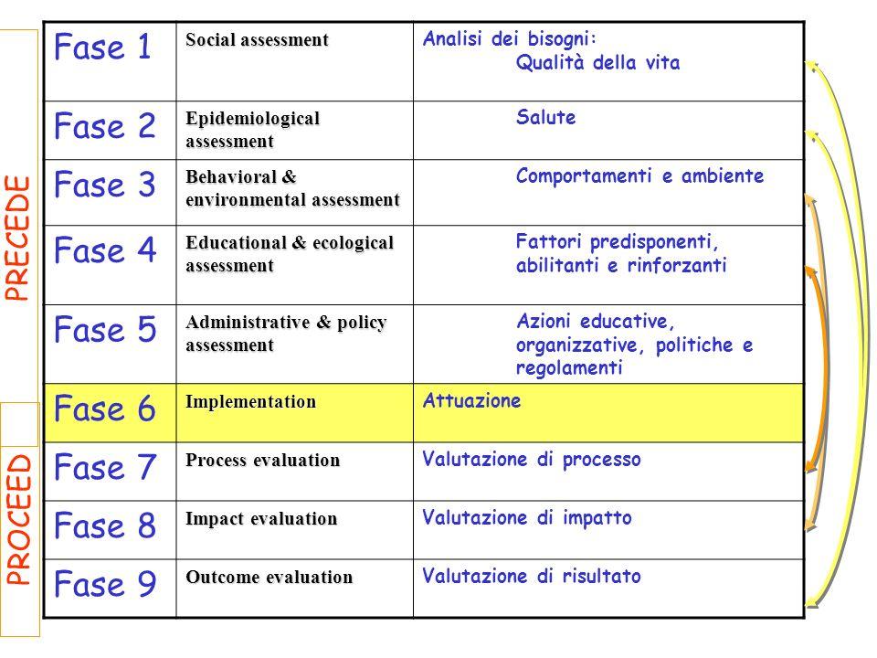 Fase 1 Fase 2 Fase 3 Fase 4 Fase 5 Fase 6 Fase 7 Fase 8 Fase 9 PRECEDE