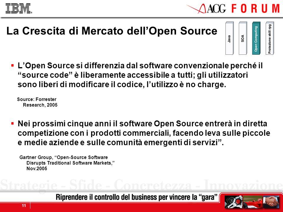 La Crescita di Mercato dell'Open Source