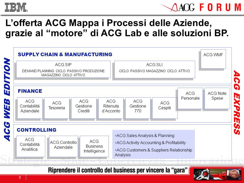 L'offerta ACG Mappa i Processi delle Aziende, grazie al motore di ACG Lab e alle soluzioni BP.