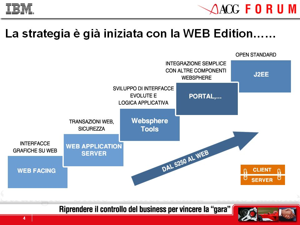 La strategia è già iniziata con la WEB Edition……