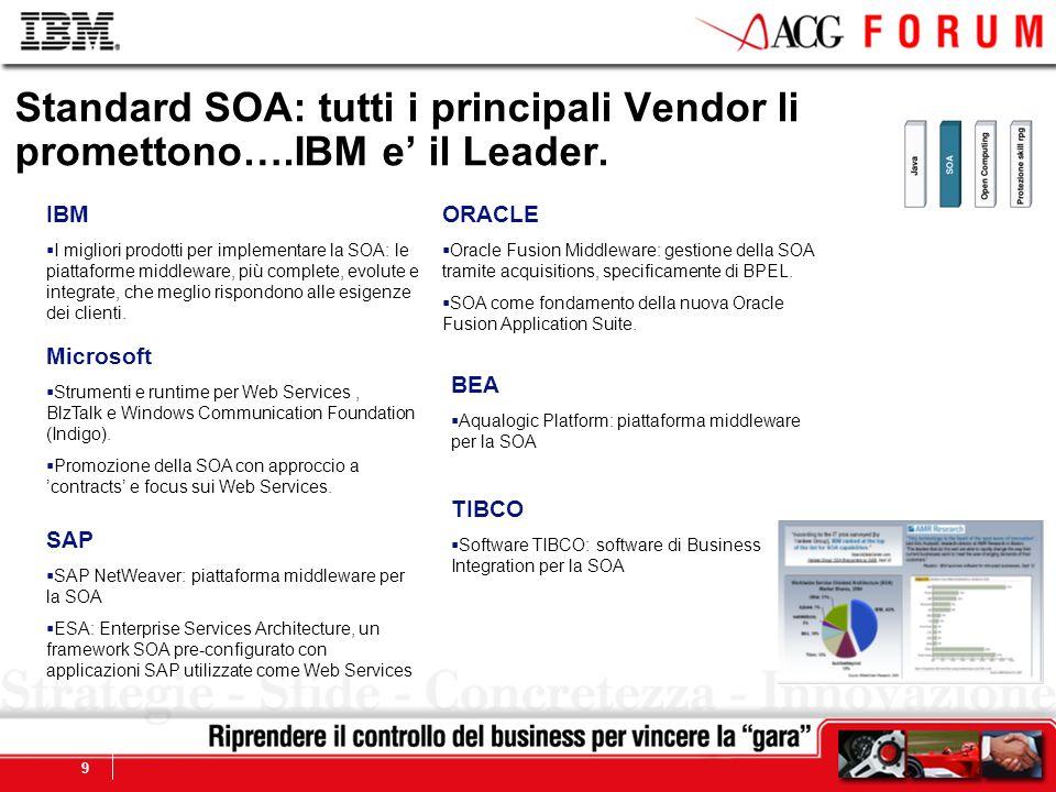 Standard SOA: tutti i principali Vendor li promettono…