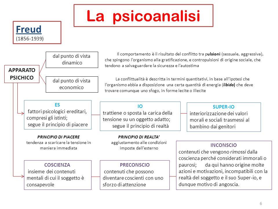 La psicoanalisi Freud (1856-1939) APPARATO PSICHICO