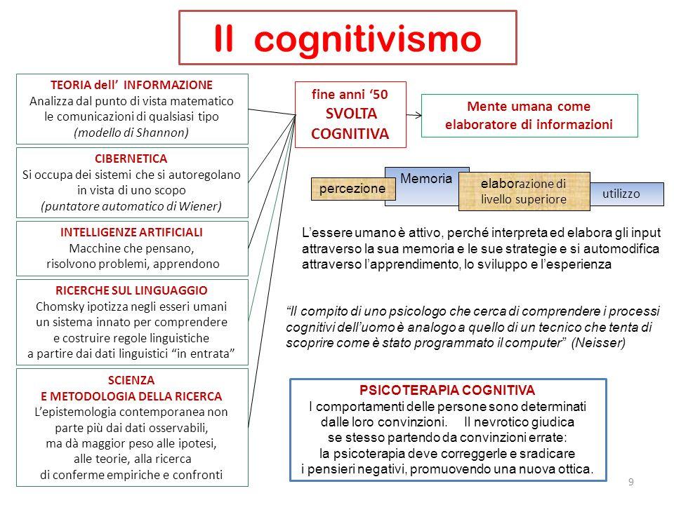 Il cognitivismo fine anni '50 SVOLTA COGNITIVA Mente umana come