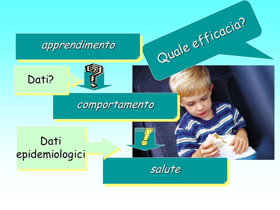 Quale efficacia apprendimento Dati comportamento Dati epidemiologici