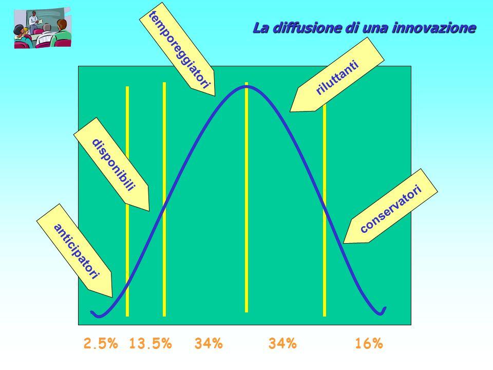 La diffusione di una innovazione