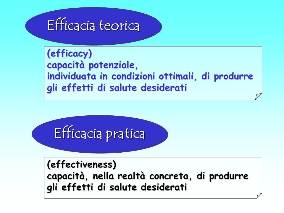 Efficacia teorica Efficacia pratica