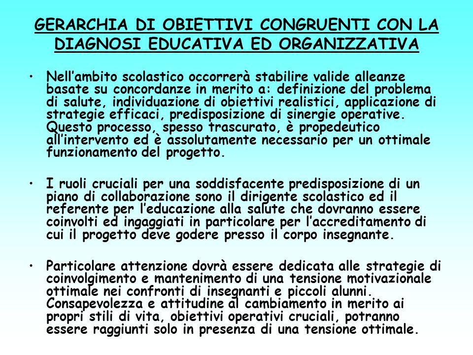 GERARCHIA DI OBIETTIVI CONGRUENTI CON LA DIAGNOSI EDUCATIVA ED ORGANIZZATIVA
