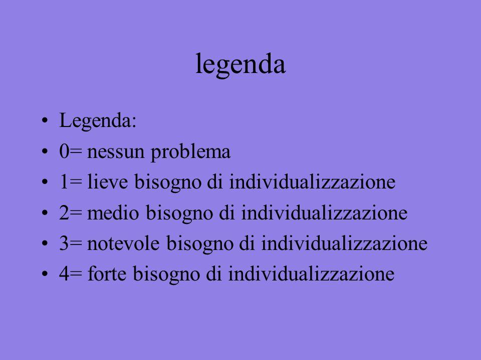 legenda Legenda: 0= nessun problema
