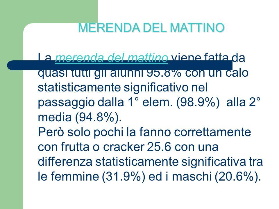 MERENDA DEL MATTINO