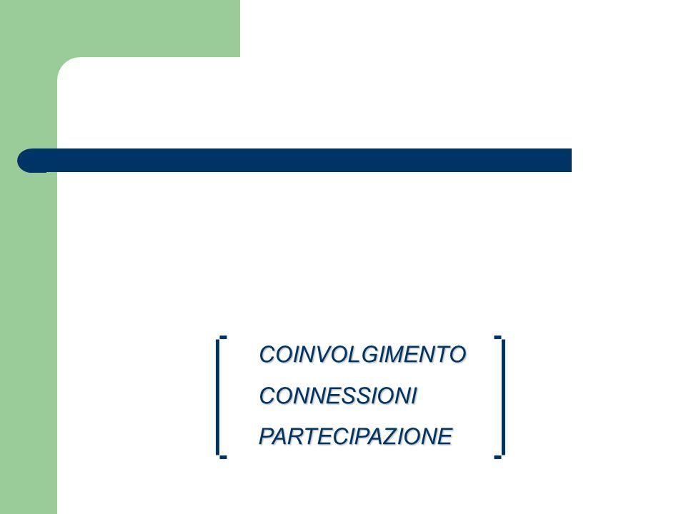 COINVOLGIMENTO CONNESSIONI PARTECIPAZIONE
