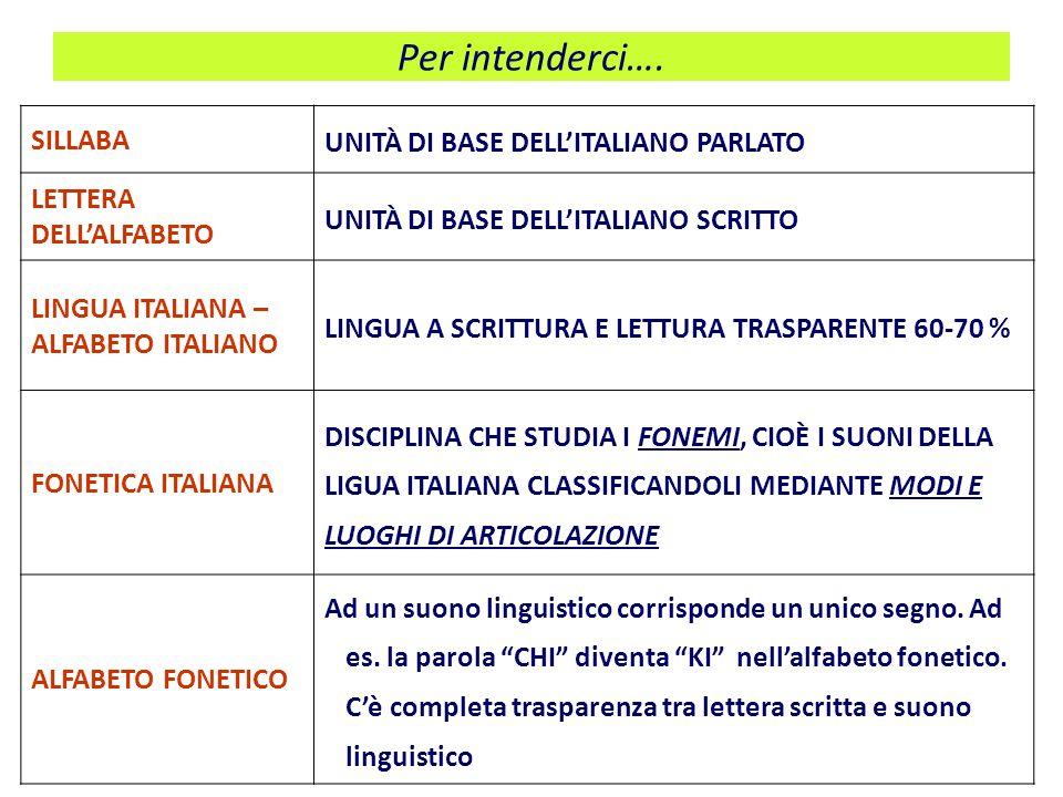 Per intenderci…. UNITÀ DI BASE DELL'ITALIANO PARLATO SILLABA