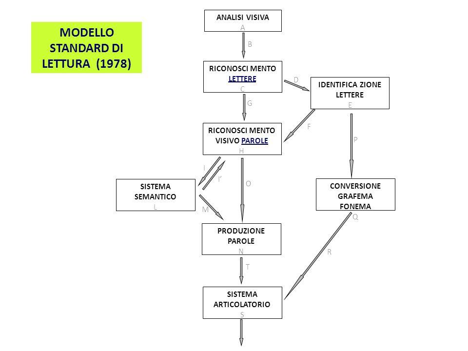 MODELLO STANDARD DI LETTURA (1978)