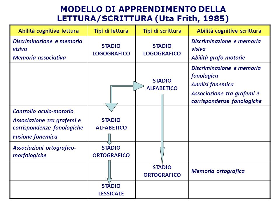 MODELLO DI APPRENDIMENTO DELLA LETTURA/SCRITTURA (Uta Frith, 1985)