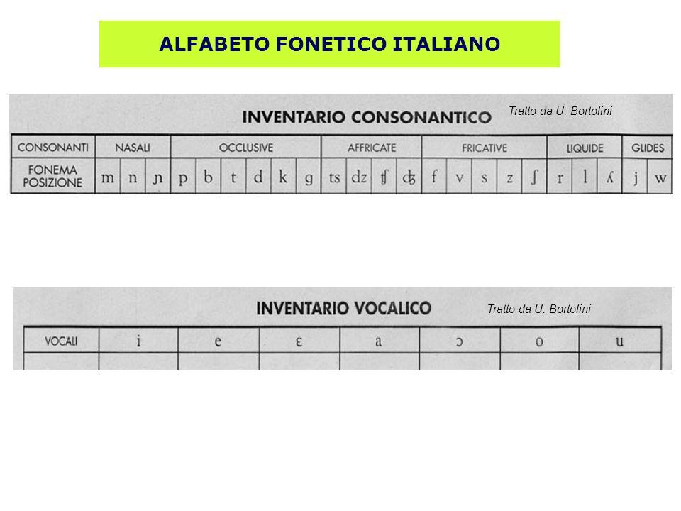 ALFABETO FONETICO ITALIANO