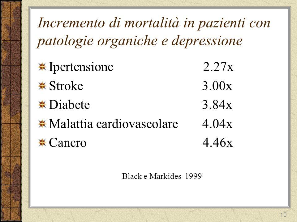 Incremento di mortalità in pazienti con patologie organiche e depressione