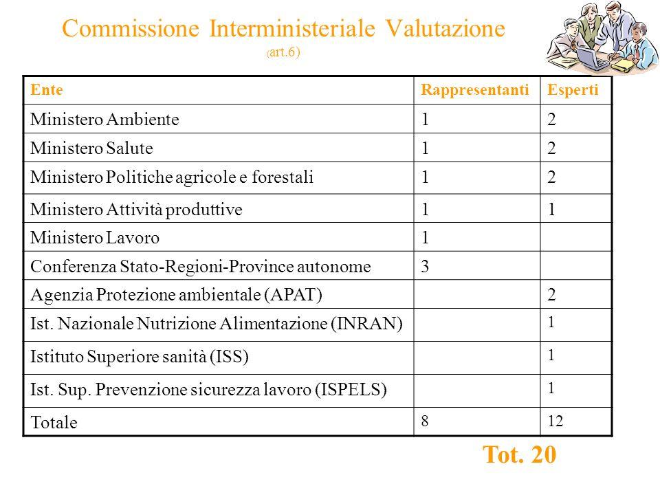 Commissione Interministeriale Valutazione (art.6)
