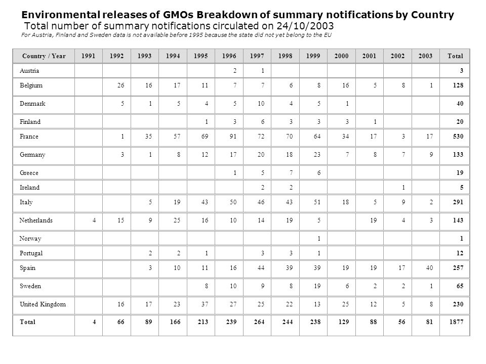Environmental releases of GMOs Breakdown of summary notifications by Country Total number of summary notifications circulated on 24/10/2003 For Austria, Finland and Sweden data is not available before 1995 because the state did not yet belong to the EU